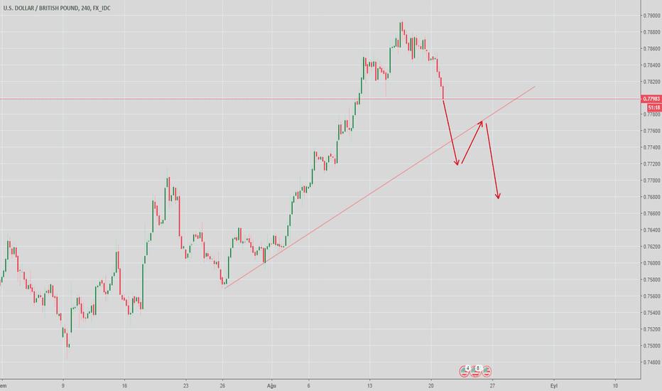 USDGBP: USD/GBP