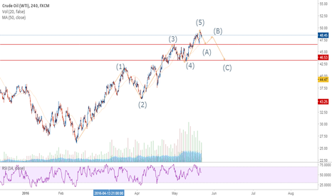 USOIL: Wave Analysis on Gold