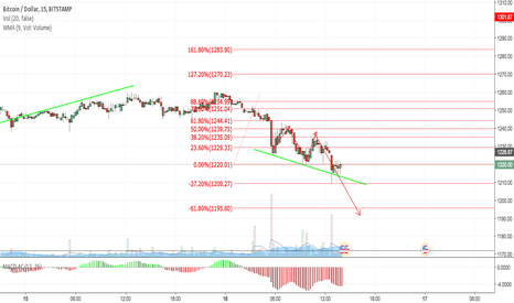 BTCUSD: BITCOIN downside