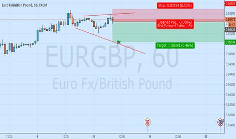 EURGBP: Eurgbp Short On Reversal