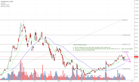 GPRO: GPRO chart showing three bullish signs!