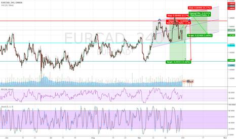 EURCAD: EUR/CAD 2 scenario