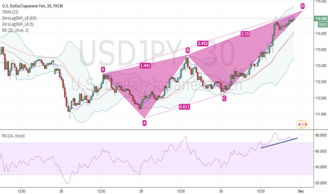 USDJPY: USDJPY preparing downtrend.
