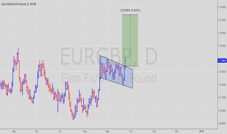 EURGBP: Flag pattern