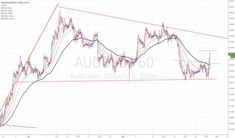 AUDUSD: AUD/USD bounce off of major support