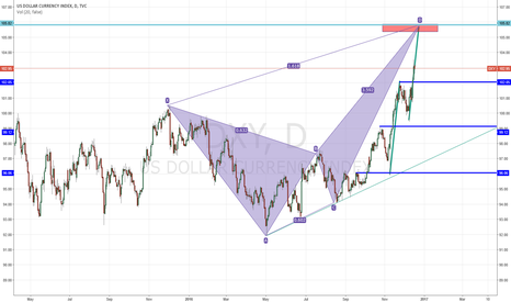 DXY: DXY Having Nice 2 pattern