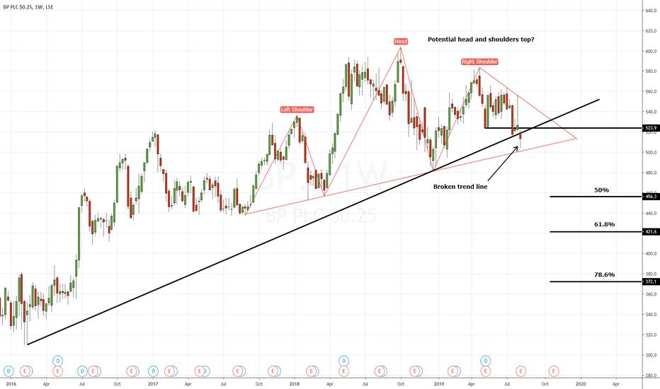 BP  Stock Price and Chart — LSE:BP  — TradingView — UK