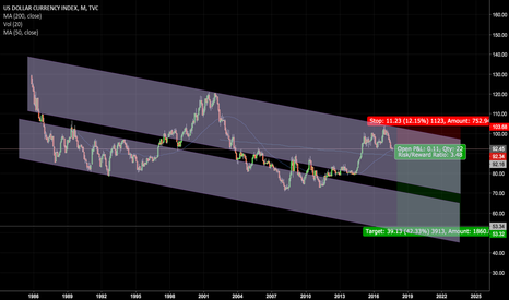 DXY: the fall of the US Dollar