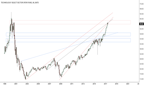 XLK: Tech stocks at confluence resistance