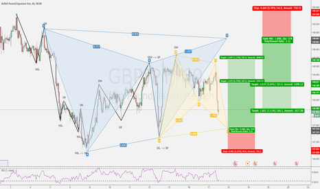 GBPJPY: GBPJPY - On my radar for the rest of the week