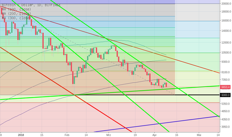 BTCUSD: BTC-USD short oder long?
