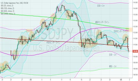 USDJPY: ドル円・4hBM、進退窮まる。