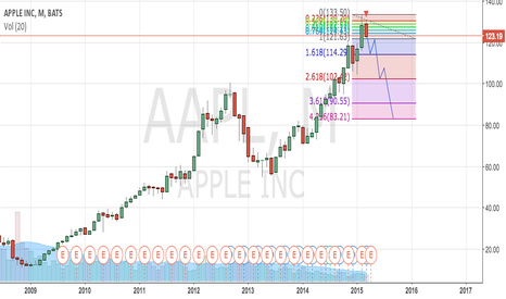 AAPL: AAPL should go short ?