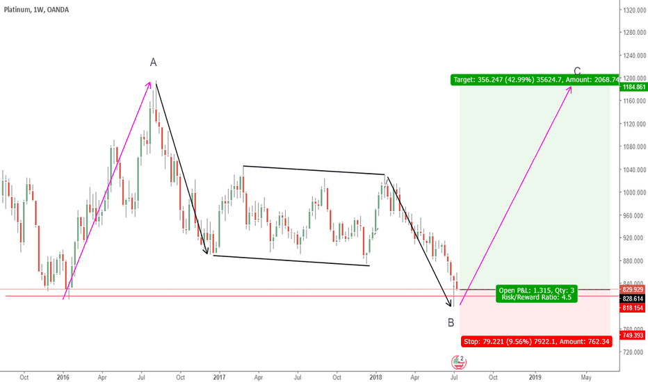 XPTUSD: PLATINUM - LONG TERM BUY SETUP