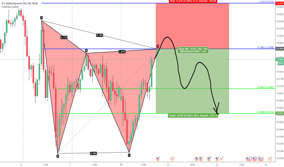 USDJPY: usdjpy. unified gartley