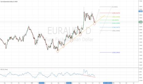 EURAUD: EURAUD bouncing off TL, 0.618 fib with hidden bullish divergence