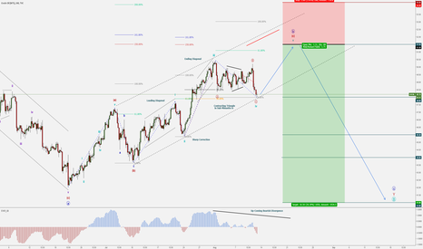 USOIL: Crude Oil - WTI - Short-Term Bullish / Medium -Term Bearish