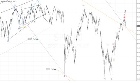 SPY: 2000 or 2007 all over again?