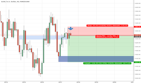 XAUUSD: MONTHLY TARGET FOR GOLD