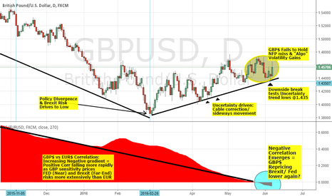 GBPUSD: TRADING CORRELATION PT 2- GBPUSD: SHORT CABLE ON NEG EUR$ CORR X