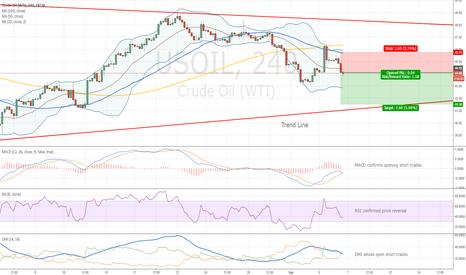 USOIL: Entry Level for Short Trades