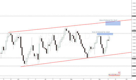 USDCAD: Short when price reaches my zone