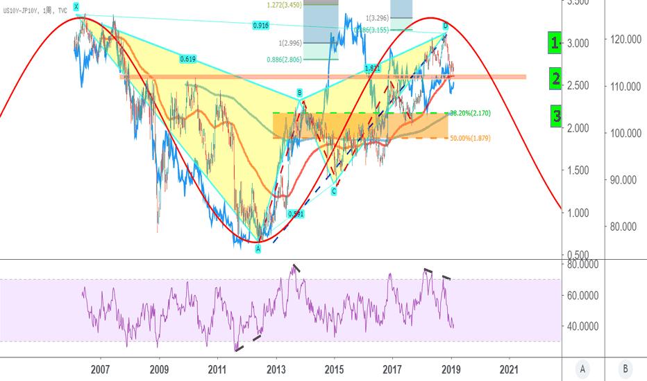US10Y-JP10Y: 異想天開:很大很大的形態聯動--日債與日元