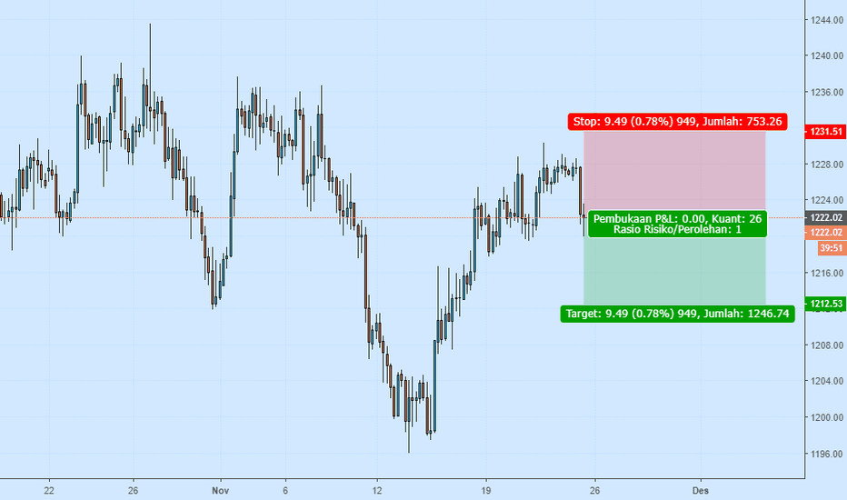 XAUUSD: GOLD short sell