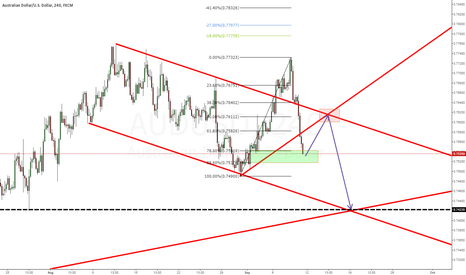 AUDUSD: AUDUSD - Expecting a Pull back then a sell