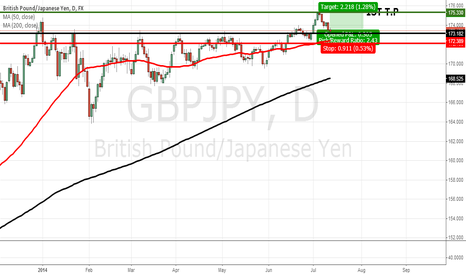 GBPJPY: GBPJPY PULLS BACK TO SUPPORT