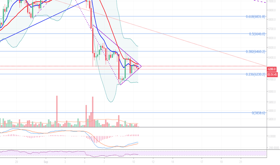 BTCUSD: BTC about to define a bearish pennant