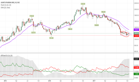 AJANTPHARM: Makinng another attempt to touch  1297