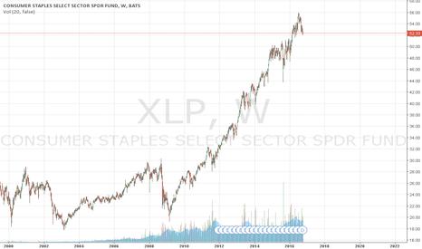 XLP: XLP Skew - Bullish Sentiment