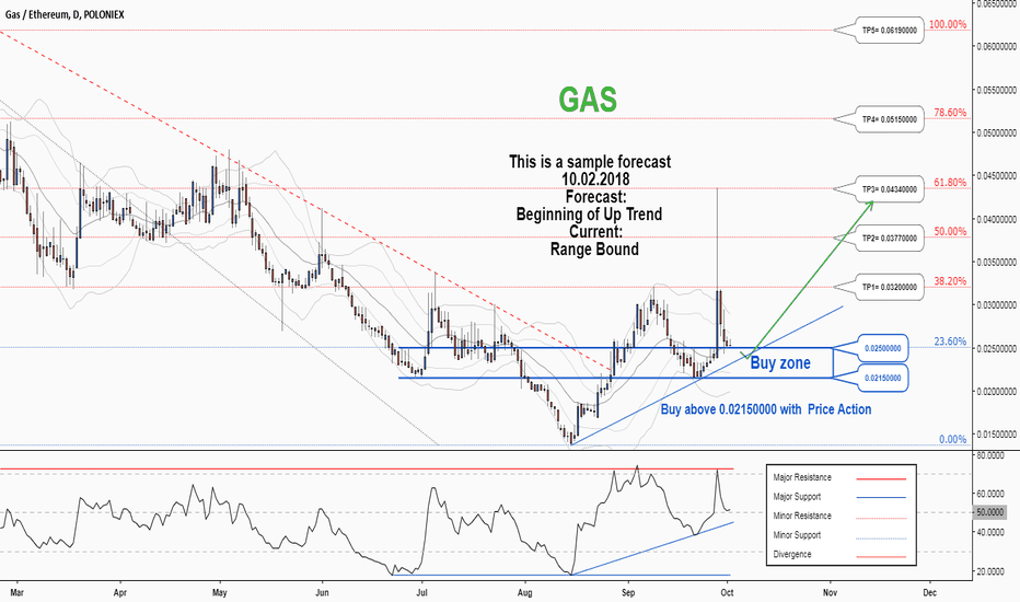 GASETH: There is a possibility for the beginning of an uptrend in GASETH