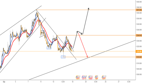 XAUUSD: SHORT TERM MOVES IN GOLD - 1H CHART