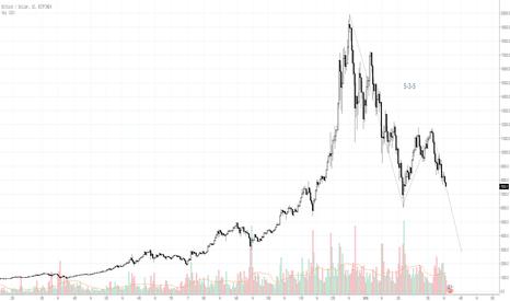 BTCUSD: BTC/USD Daily Chart Elliot Wave Analysis
