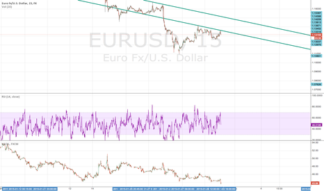 EURUSD: A clear bearish trend line