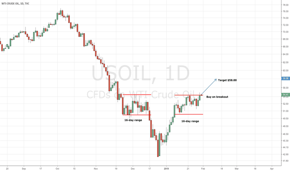 USOIL: Crude oil is likely looking to break out of a range