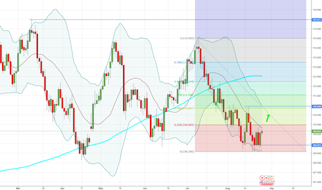 USDJPY: USDJPY - Daily - Well you just look at that...