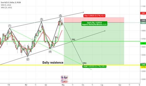 EURUSD: wave pattern