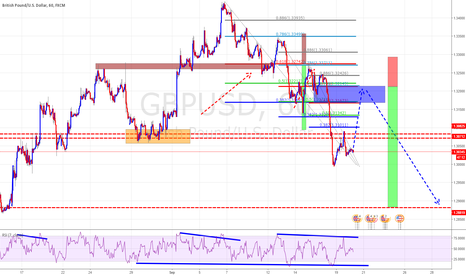 GBPUSD: Again New Opportunity Short GBPUSD Soon