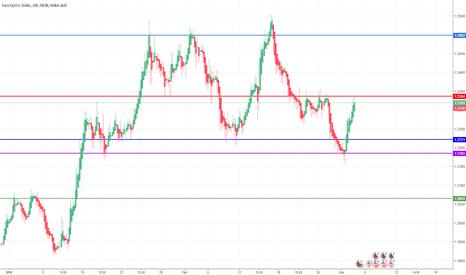 EURUSD: EUR/USD=Il trend proseguirà o invertirà? (SUPPORTI E RESISTENZE)