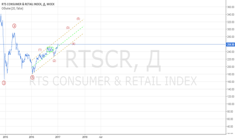 RTSCR: RTS Consumer& Retail index