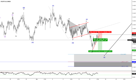 USDJPY: SHort Wave c Within Minuette Wave (y)