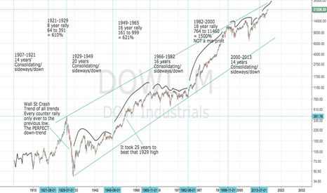 DOWI: Dow and S&P 500: DOWI SPX500: Super-long-term Chart and analysis