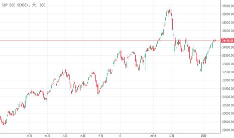 SENSEX: 投資印度 建議ETF