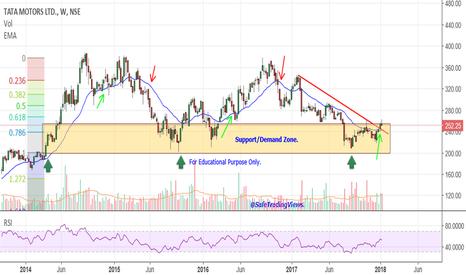 TATAMTRDVR: Tata Motor DVR - Investment View.