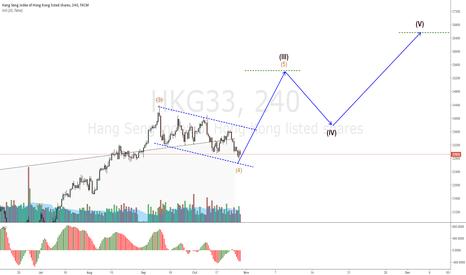 HKG33: HKG33 Still in correction channel