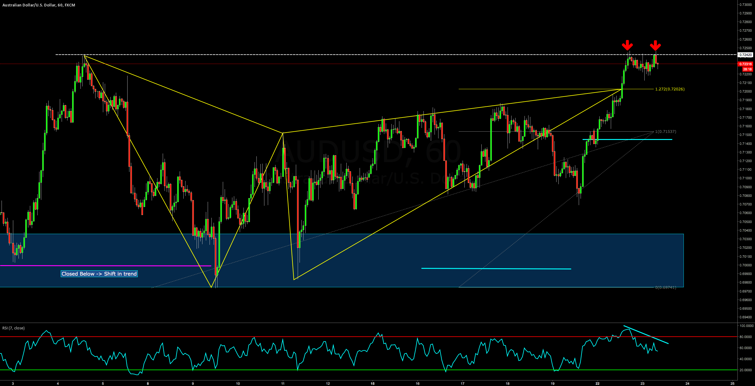 SHORT AT MARKET: DOUBLE TOP CONF. ON BEARISH GARTLEY AUDUSD