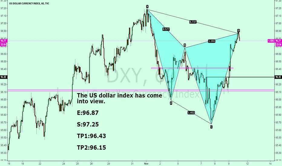 DXY: The US dollar index has come into view.